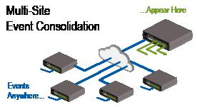dataprobe-ipio-event-consolidation