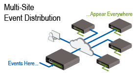 dataprobe-ipio-event-distribution