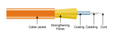 fiber-optic-cable-construction