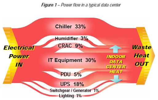 Power Flow in a Data Center
