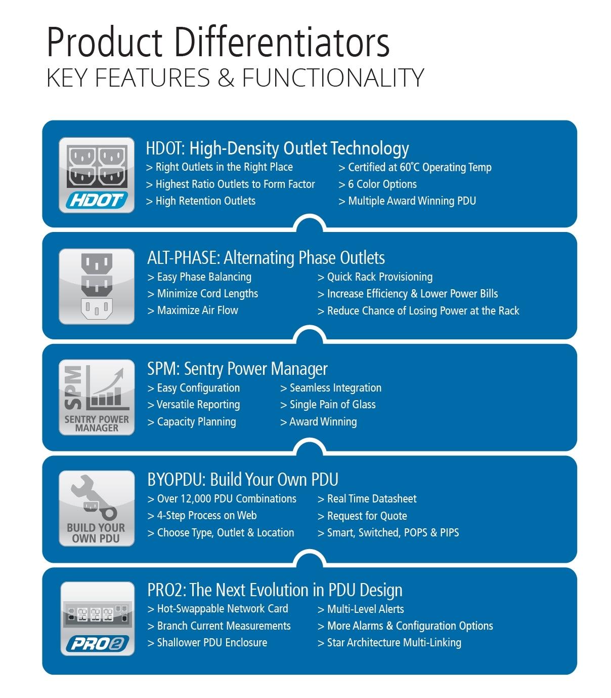 Server Tech Product Differentiators HDOT Alt Phase SPM BYO PDU Pro2