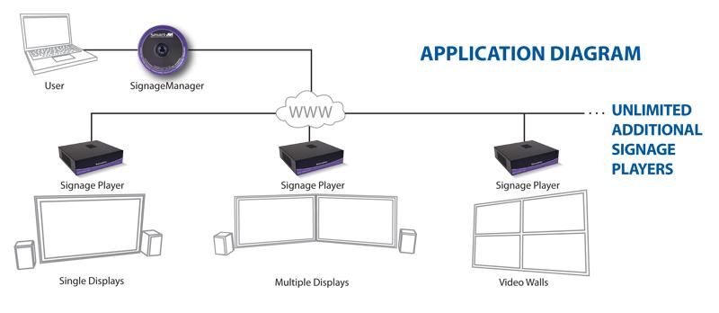 smartavi-SignageManagerDiagram