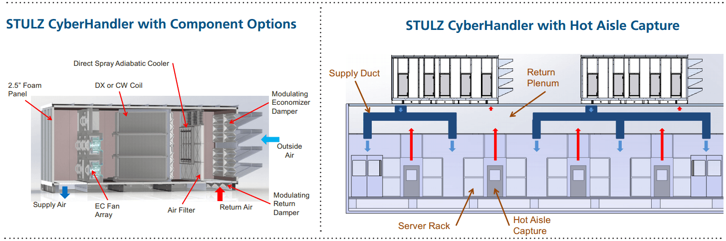 stulz-cyberhandler-diagrams with component options and hot aisle capture