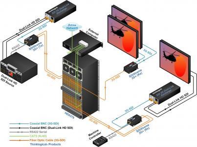 thinklogical -HDX576_SDIXtreme3G+_SDI-Dual Link Exchange_Rev_A