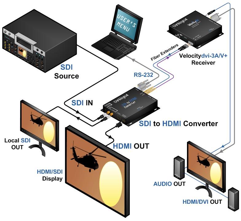 thinklogical -Isometric_HDMI to SDI Converter_HDX80_application