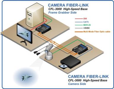 thinklogical -camera-fiber-link-3000-application-diagram-large_0