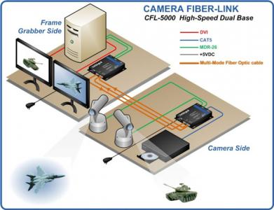 thinklogical -camera-fiber-link-5000-application-diagram-large