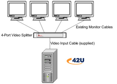 4-Port Video Splitter Illustration