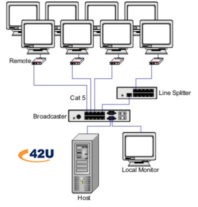 Video Splitter Cat5